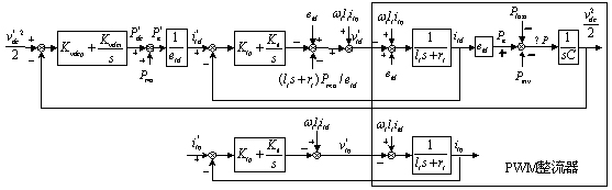 一、运动控制系统概述 现代运动控制是一个综合性、多学科交叉的研究领域 电力电子学 微电子技术 计算机技术 控制理论 系统仿真与辅助设计 网络与通信 运动控制系统向数字化、网络化发展 以微电子技术、通信技术、计算机技术的发展为契机,在数控技术需求的推动下,现代运动控制系统的面貌发生了巨大变化。具体体现在: 高度集成化、模块化。硬件结构简单且趋于标准化。功能软件化、柔性化; 系统信息存储、监控及诊断、分级控制、远程控制、挂网运行等已成为现实; 性能优越的各种智能控制算法具备了现实基础。 系统