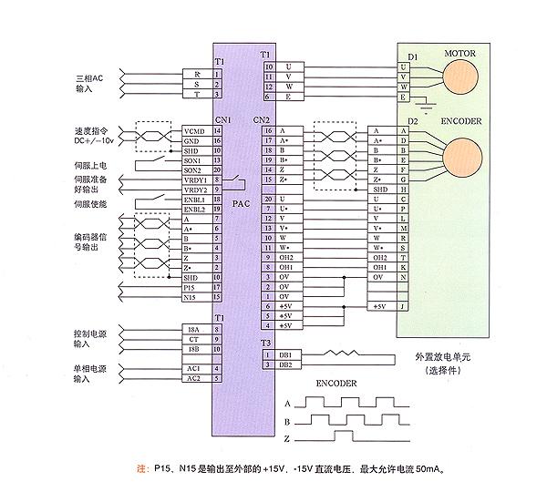 PAC 系列交流伺服系统采用国际上最新的电力电子器件— 智能型功率模(IPM)及混合集成电路,在控制理论方面应用了先进的电力电子控制技术,并独创了控制IPM器件的数字和模拟电路,可称为数字技术与模拟技术完美结合。整个产品体积小、结构紧凑,便于机电一体化,使用维护十分方便。其独特的电路设计可获得满意的动态及静态性能,与高性能交流伺服电机相配套,具有频带宽,响应速度快,调速范围宽,变流效率高,无噪音,无电刷,免维护等特点。严格的工艺装配、元件筛选、老化实验保证了该产品的高可靠性,精细的成本核算使得