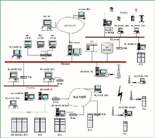 分布式控制系统(dcs)