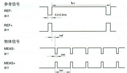 电路工作电源:24v直流
