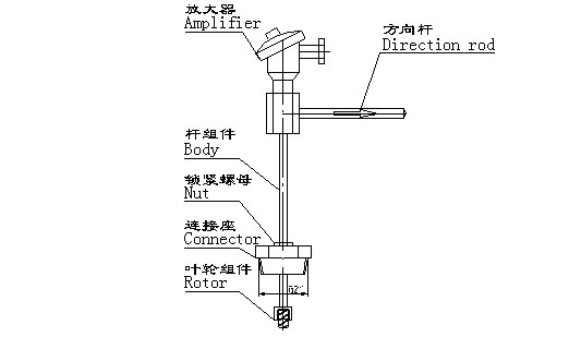 它与相应的信号转换器结合可实现流量信号的传输