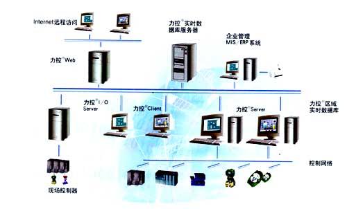 软件结构图