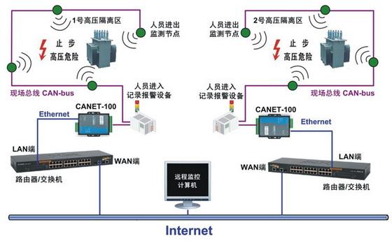 以太网接口:10m以太网接口(rj45接口);  ●can通道采用光电隔离