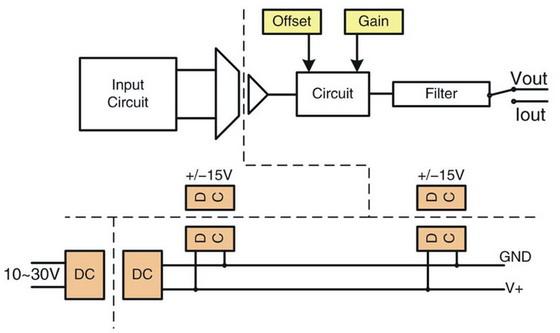 ZCM-3081是一个隔离的电流信号输入、电流或电压信号输出的标准信号调理模块,模块内部实现电源、信号输入和信号输出三端隔离3000VDC隔离保护,可以通过内部开关设定输入/输出的测量范围。 ZCM-3081面板带功能指示LED、零度(Zero)和满度(Span)微调电阻器,实现输入和输出的精确校准。工作频宽可达3KHz,采用国际标准DIN导轨安装方式,宽环境温度工作范围。 ZCM-3081隔离电流输入/输出模块主要应用:输入/输出信号调理、输入/输出信号、电源隔离。 功能特点 灵活配置输入/输出范围;