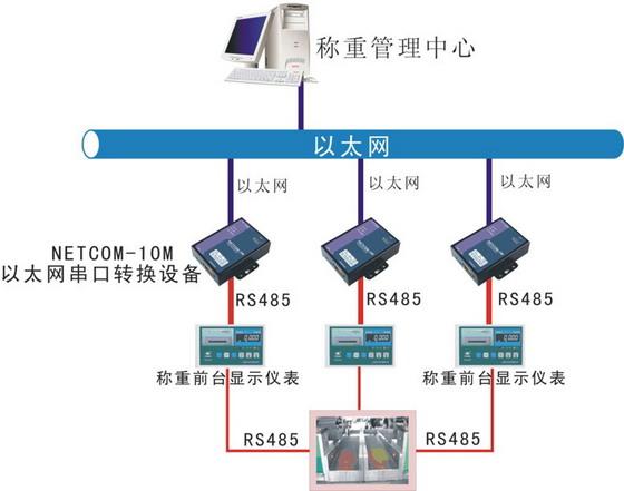 NETCOM-10M是内嵌TCP/IP协议栈的以太网串口转换设备,用户使用它可以让串口设备简易、快捷的接入局域网和因特网。   该产品具有一个10M以太网接口和一个RS-485/422接口,串口通信最高波特率230.4Kbps,具有TCP Server、TCP Client、UDP、Real COM、Group组播和TCP Auto多种工作模式,另外它还具有112KB的用户网页下载空间。 功能特点 Serial (RS485/422) to 10M Ethernet & 10M Ethernet to S