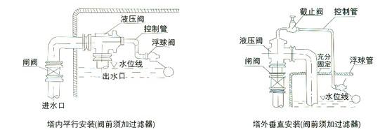 同力h142x液压水位控制阀 - 产品中心 - 自动化产品图片