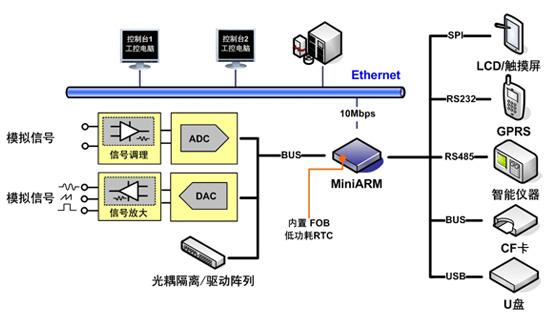 M9020-FN20基于 LPC2290工业级微控制器,支持10M以太网(工业级)、CAN总线、UART通信功能。同时具备CF卡接口、板载大容量NAND Flash存储器、A/D转换、低功耗RTC等功能。产品提供总线保护设计,使工控板在EMC性能及稳定性方面均有良好的表现。   产品提供LPC2290标准化基础驱动,并固化嵌入式协议栈,调用API函数即可实现嵌入式设备的TCP/IP网络功能和USB、CF卡、NAND Flash大容量存储等功能,特别适合测试记录仪、混合通信网桥、铁道值防站等应用。用户程序可