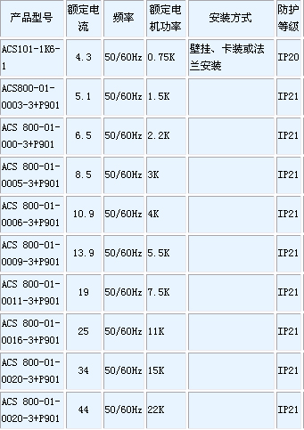 abb系列变频器 acs800系列(代理)