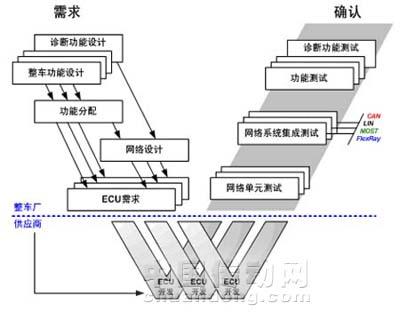 商用车的典型拓扑结构与乘用车类似