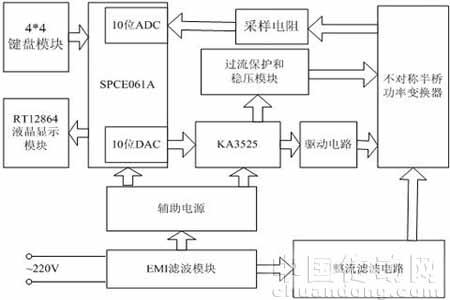 3,基于pwm控制的开关电源设计     pwm控制的开关电源电路原理如