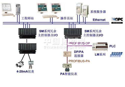 和利时 HOLLiAS MACS-S分布式控制系统